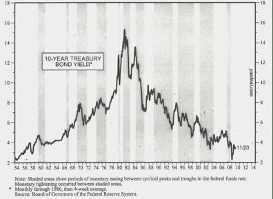 Evolución de los tipos de interés de los bonos americanos a 10 años