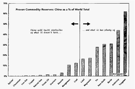 Reservas de las principales commodities de China