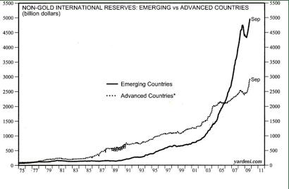 Reservas de los países desarrollados vs emergentes