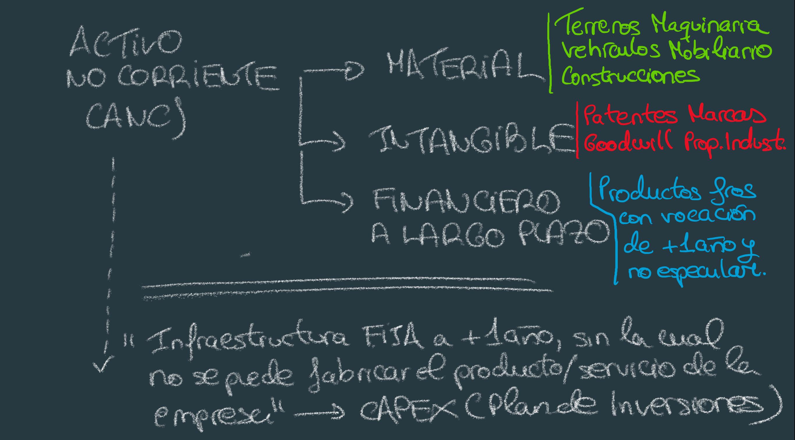 El plan de inversiones: CAPEX, qué es - Blog Antonio Alcocer