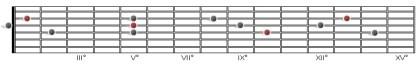 triadi maggiori pos. stretta secondo set