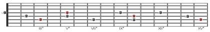 triadi maggiori pos. stretta terzo set