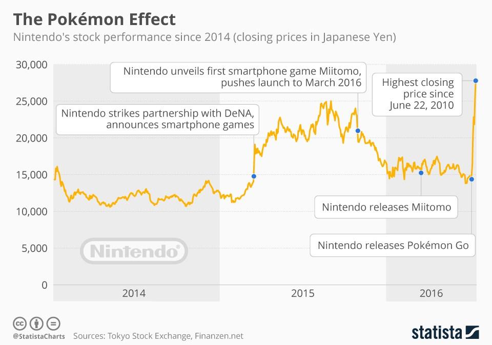 The Pokemon Effect