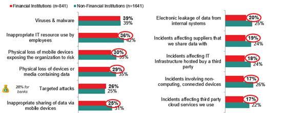 Le banche spendono in sicurezza IT il triplo rispetto a organizzazioni non finanziarie