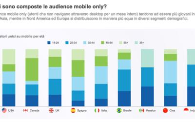 """Mobile Audience – Smartphone e Tablet rappresentano oltre il 60% dei """"minuti digitali"""" a livello globale"""