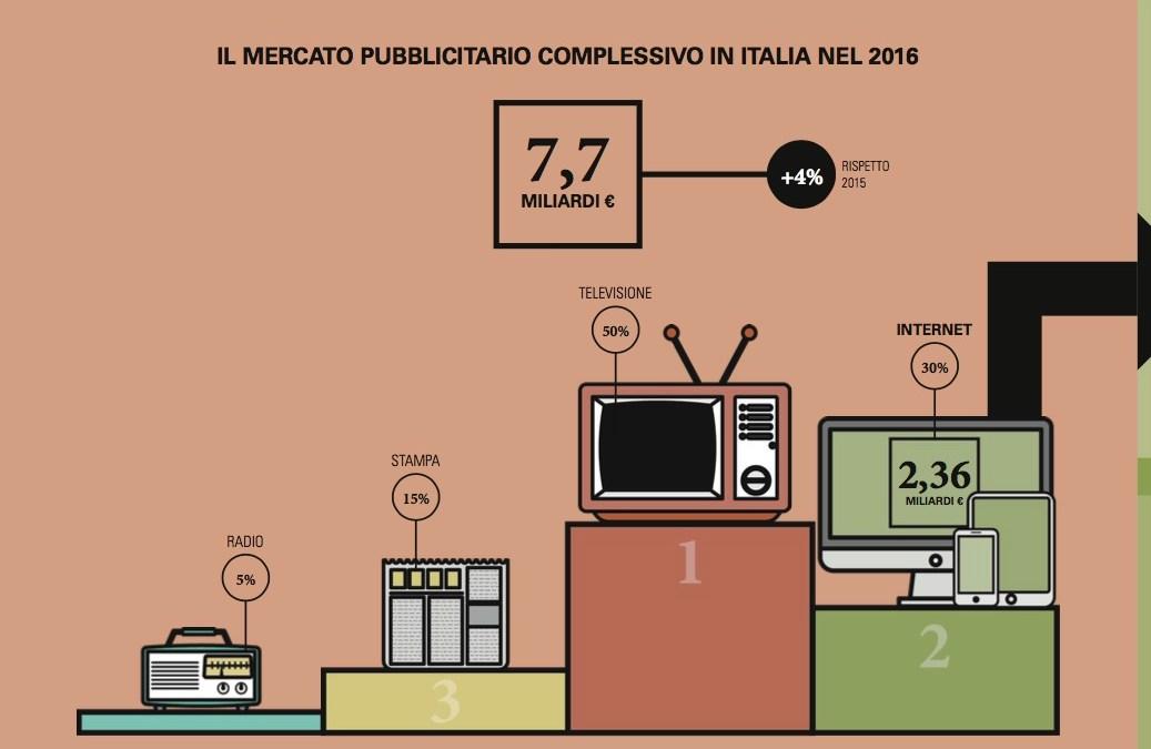 Pubblicità online vale 2,4 miliardi grazie a Video, Mobile e Native; la TV rappresenta ancora il 50% del mercato