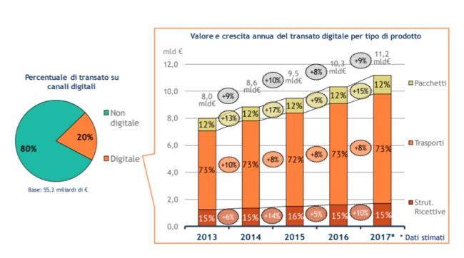 Gli acquisti online per viaggi e turismo valgono 11,2 miliardi € (20% del mercato), transazioni da smartphone oltre gli 1,5 miliardi