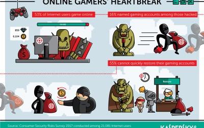 La scarsa protezione delle password espone i gamer ai cyber attacchi