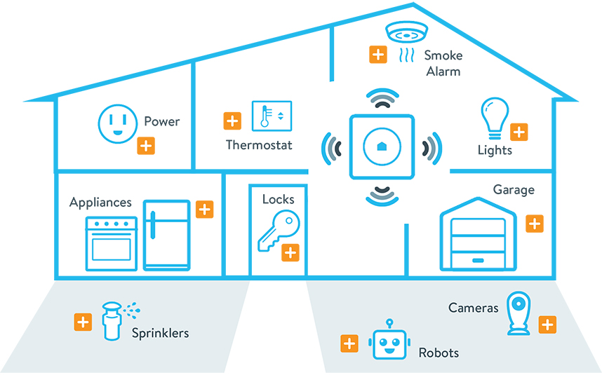 Kaspersky Lab svela le vulnerabilità scoperte in uno smart home hub