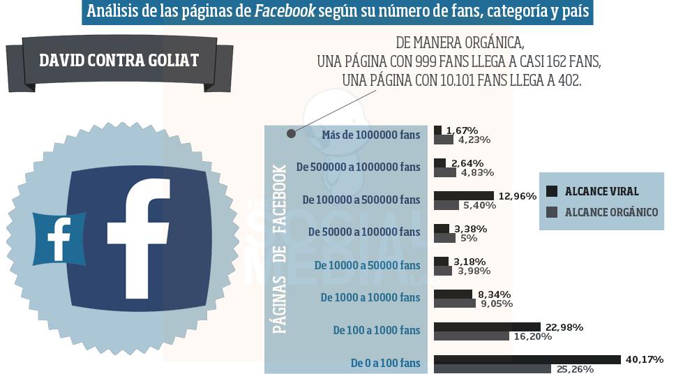 Análisis de las páginas de Facebook: fans, categoría y país