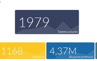 Ya se puede monitorizar Twitter con #CoolTabs. Cool Tabs cuenta con un servicio de estadísticas e informes para Facebook, Instagram y ahora también para Twitter.