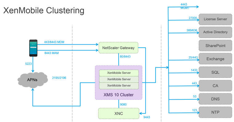 XenMobile 10 Clustering