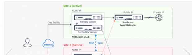 Secure your NetScaler GSLB configuration