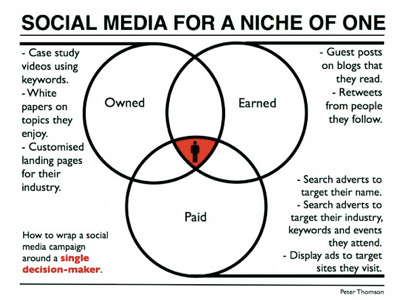 B2B social media marketing and the niche of one