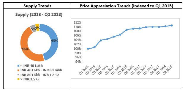 Panvel real estate market