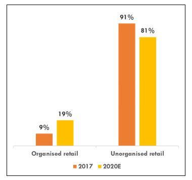 Organised vs Unorganised Retail Across Top 7 Cities