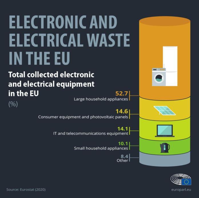 यूरोपीय संघ में इलेक्ट्रॉनिक और इलेक्ट्रिकल कचरे पर इन्फोग्राफिक