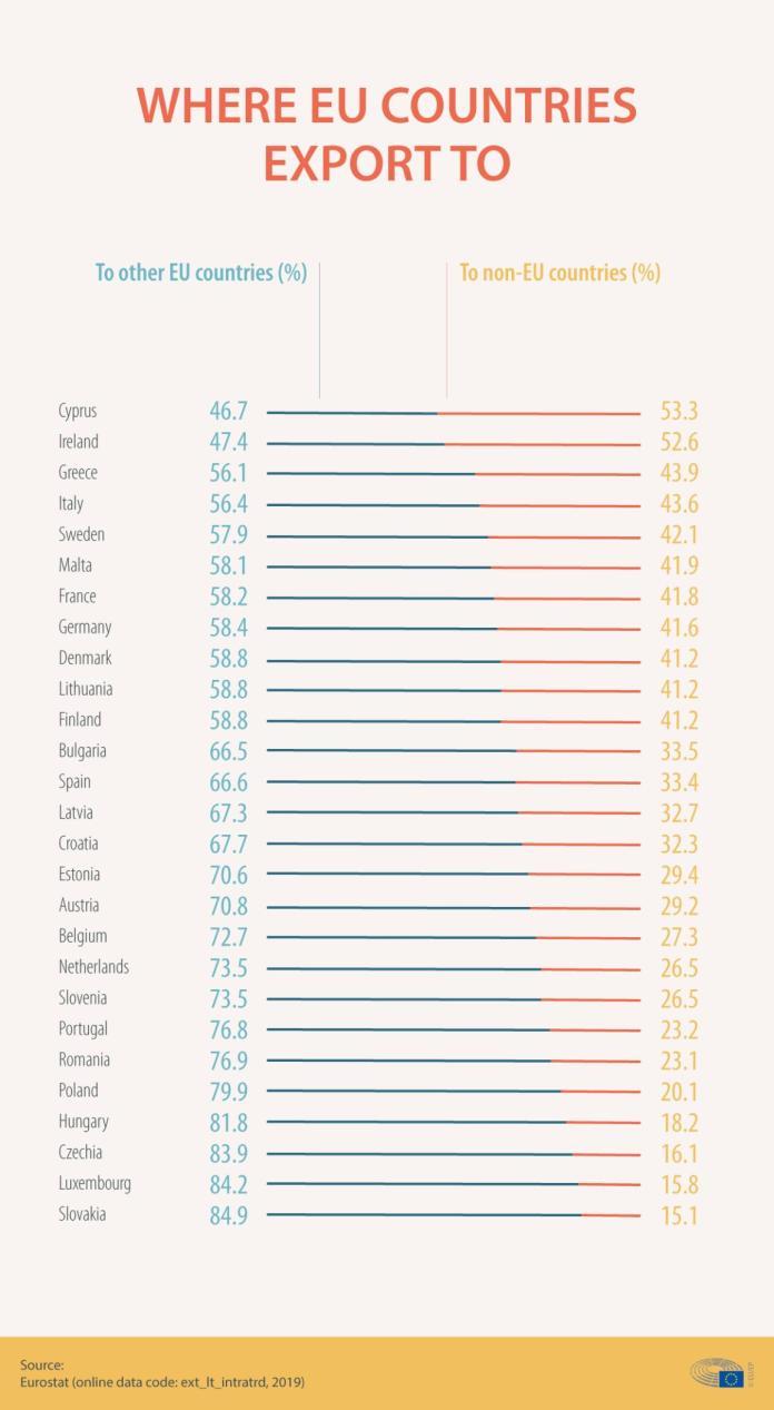 वैश्विक व्यापार की व्याख्या करने वाला इन्फोग्राफिक