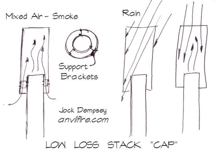low loss stack cap for industrial and
