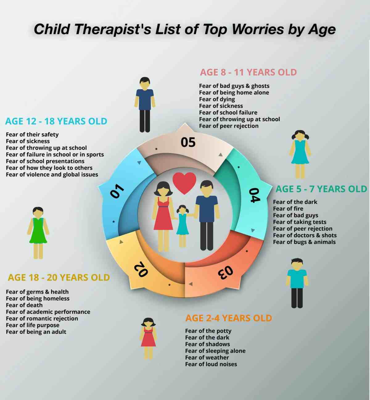 Anxieties Phobias: Child Therapist's List Of Top Childhood Fears By Age