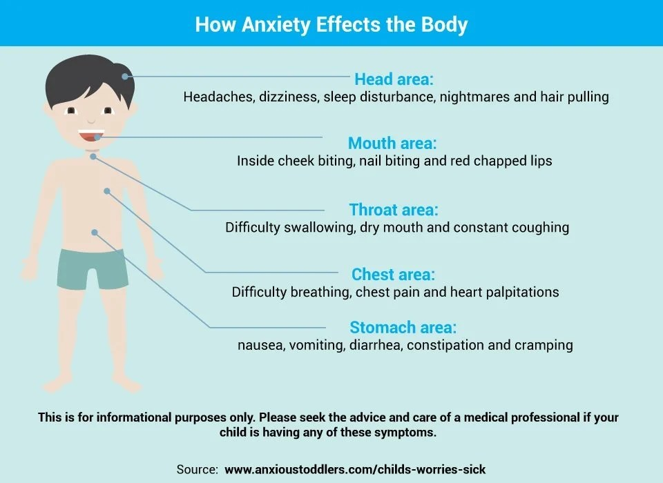Anxiety isn't just in our mind, it is in our body as well. Read the most common physical symptoms of anxiety.