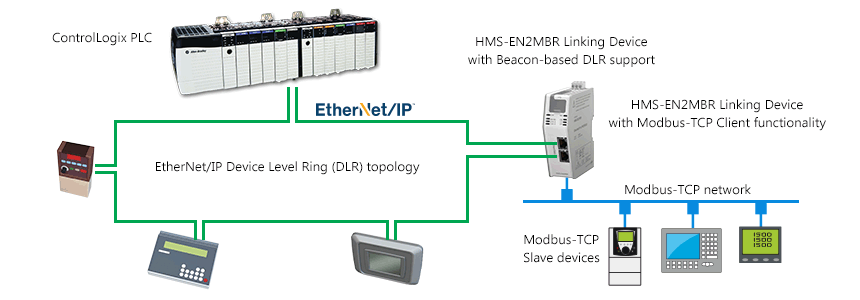 EtherNetIP to Modbus TCP Linking Device