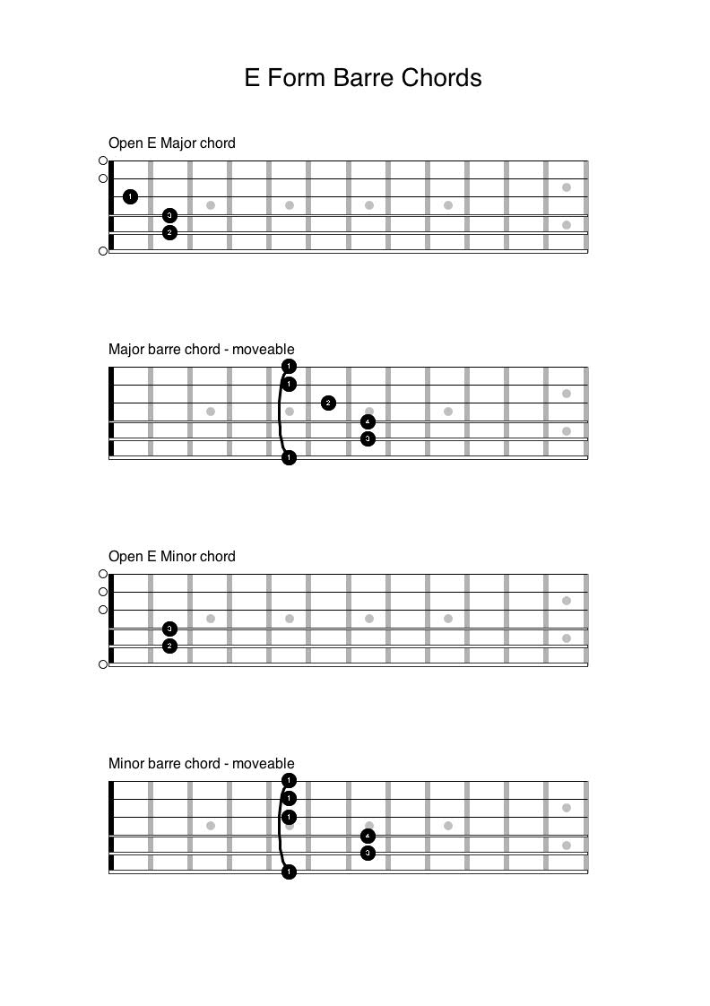 All about barre chords part 1 anyone can play guitar these barre chords take their name from the root notes found on the low e string its easy enough to work out these notes just count up your musical hexwebz Image collections