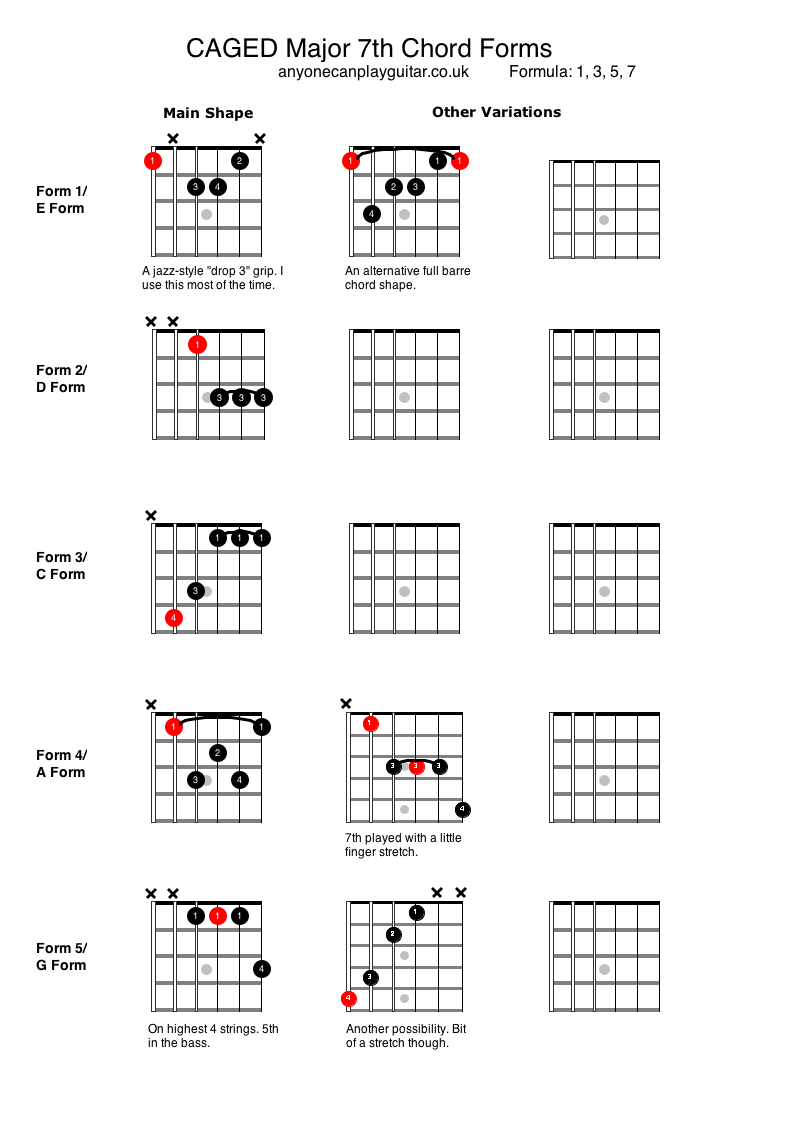 Major 7th chords anyone can play guitar major 7th chords hexwebz Image collections