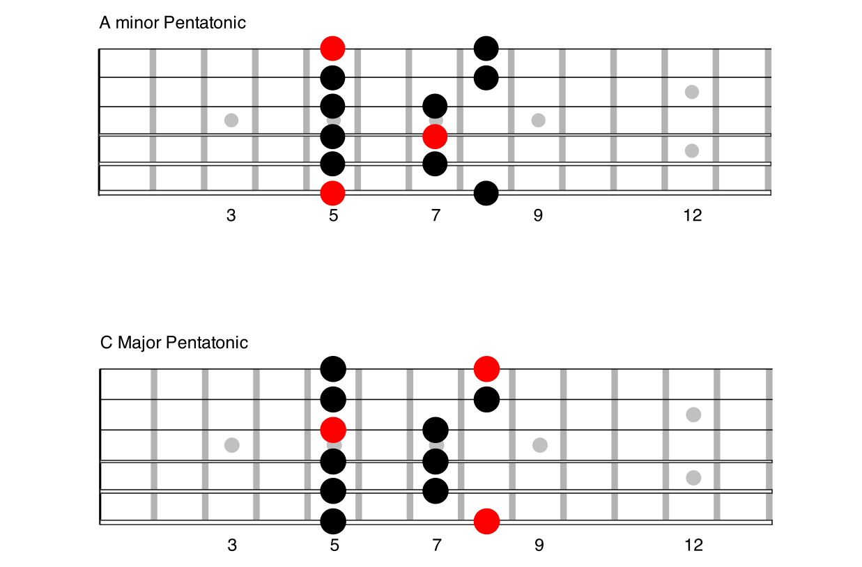 The Major Pentatonic Scale