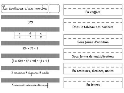 Leçon à manipuler - les différentes écritures d'un nombre