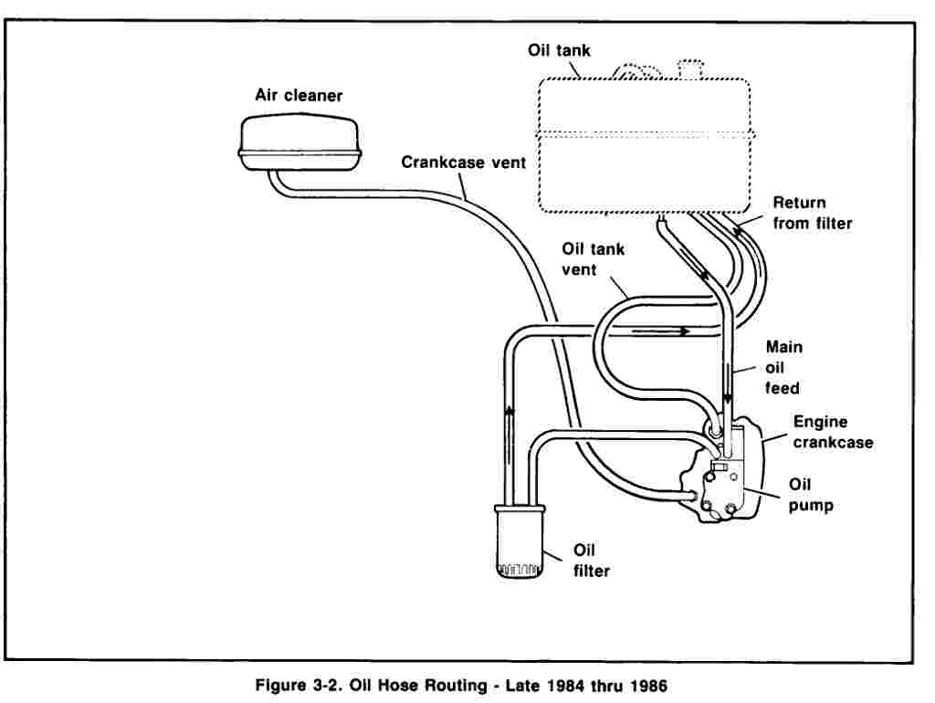 Harley Oil Line Routing Diagram