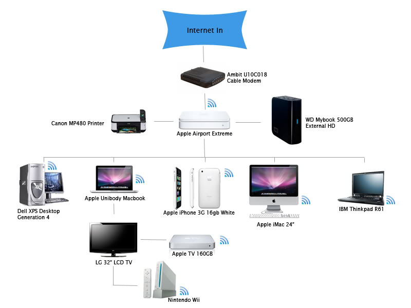 Apple base station wiring diagram wiring diagrams image free work services anything itech marthas vineyardrhanythingitechmv apple base station wiring diagram at gmaili mac airport time capsule asfbconference2016 Gallery
