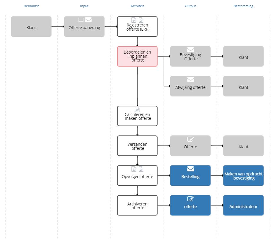 processchema oplossingen