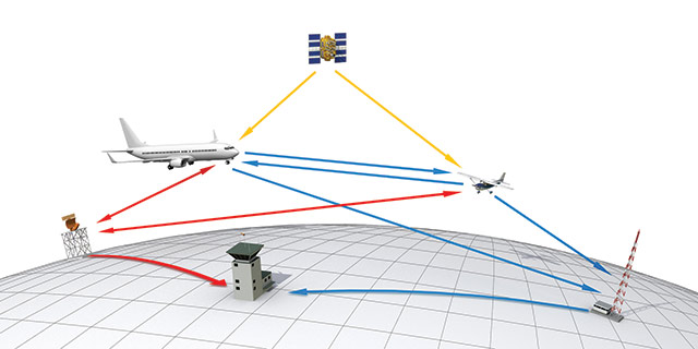 ADS-B communications