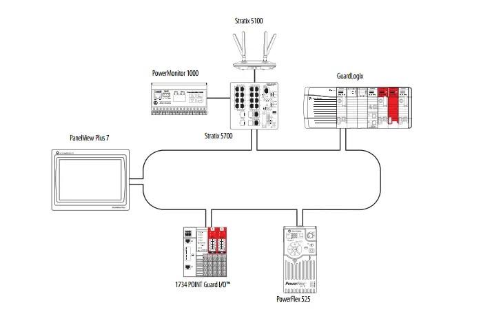 GuardLogix Safety System