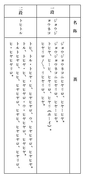 ササラ獅子舞いの笛の音の表
