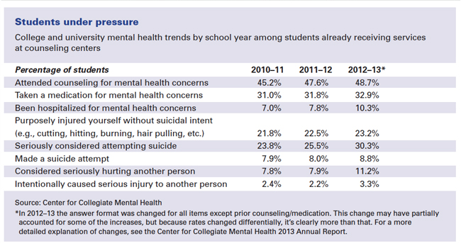 College and university mental health trends by school year among students already receiving services at counseling centers