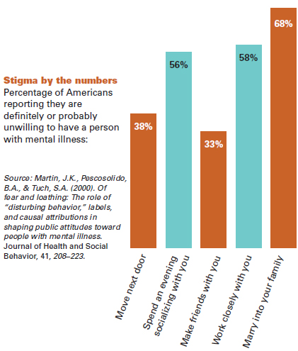Stigma by the Numbers