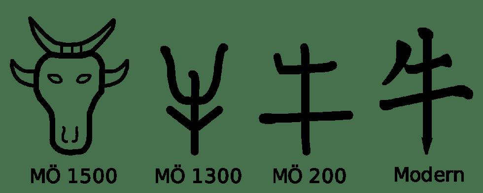 Scrittura cinese (Wikipedia)