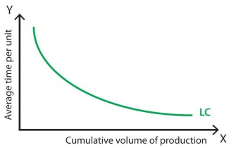 blog-pic-learning-curve