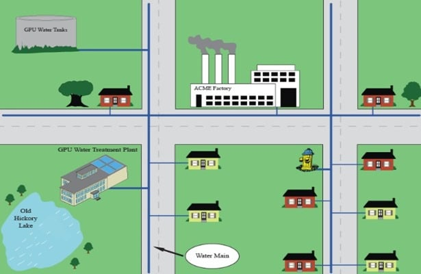 water-distribution-system-layouts
