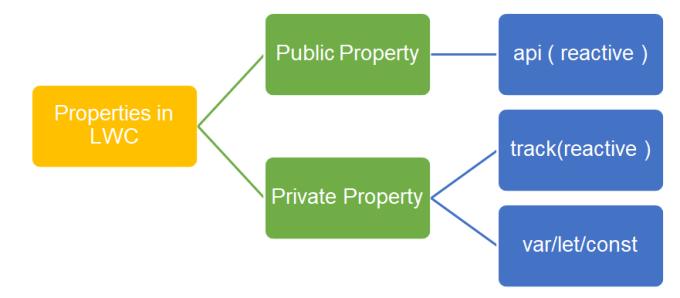 Properties in LWC