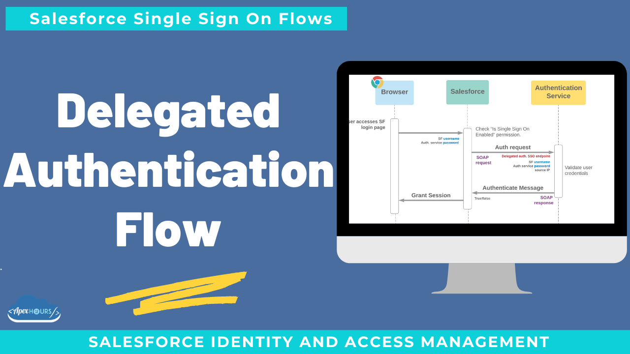 Delegated Authentication Flow in Salesforce