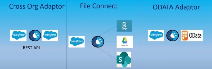 Salesforce Connect Approaches