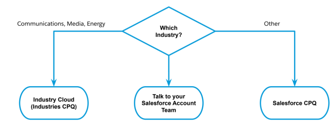 How to decide CPQ Solution in Salesforce