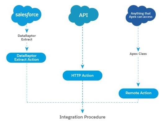 Integration Procedures Data Input
