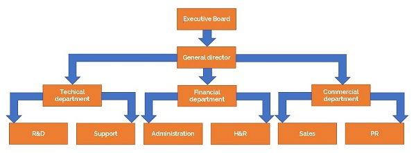 Apglos company structure