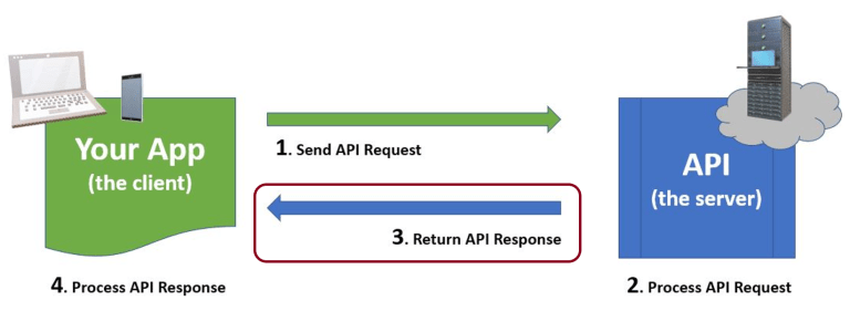 API Request-Response cycle with Response highlighted