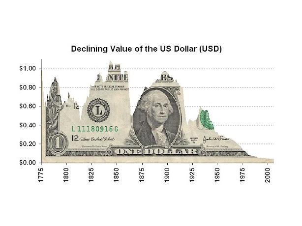 hodnota 1 dolaru v průběhu času