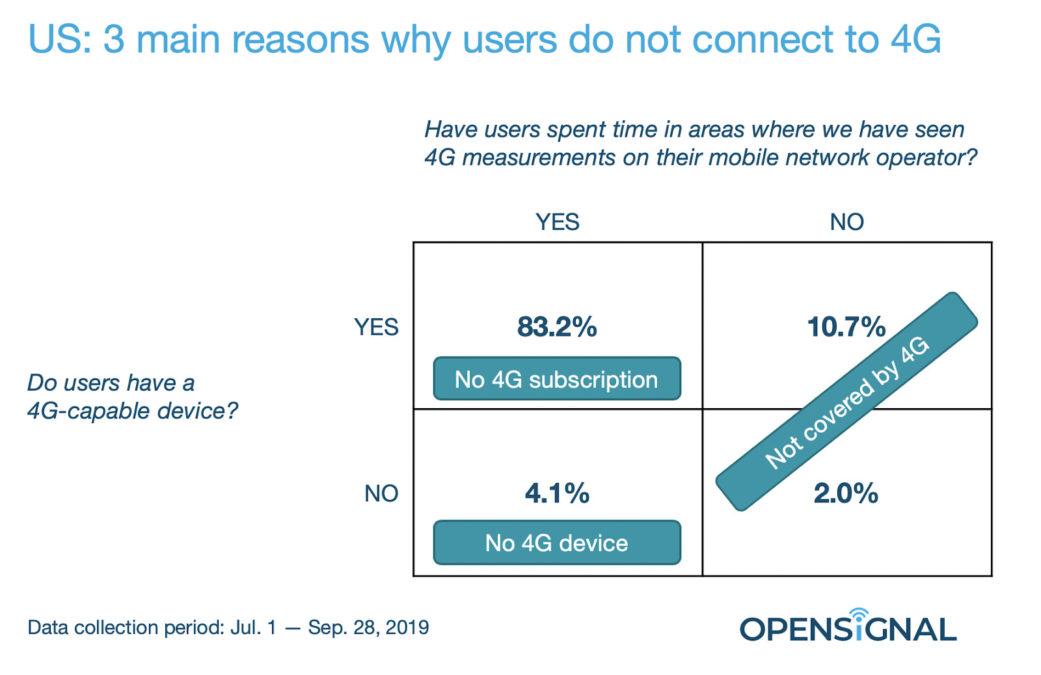 Motivos do OpenSignal pelos quais os usuários usam 3G